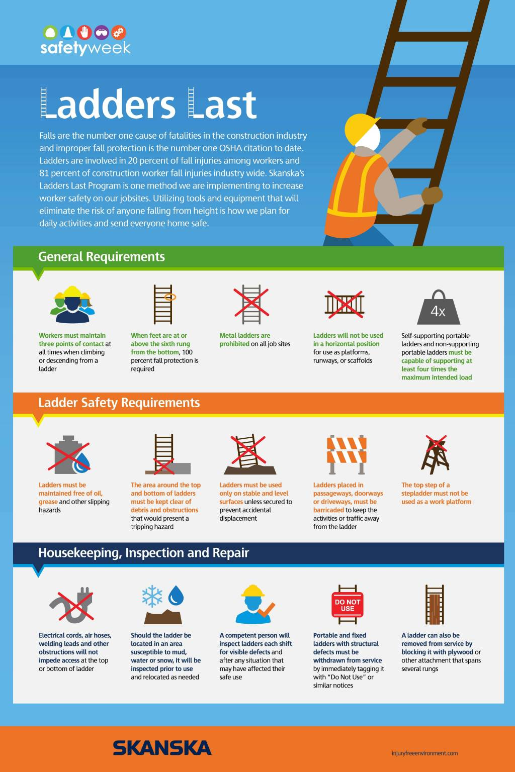 ladder safety infographic construction