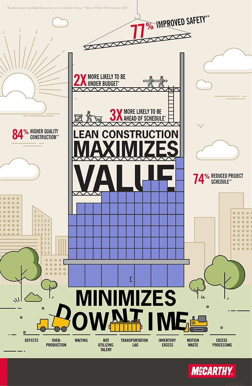 lean-construction-infographic