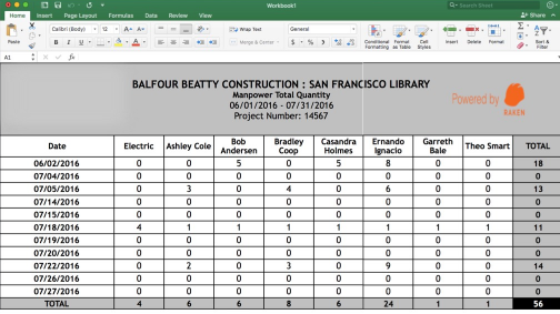 Free Construction Daily Report Template Excel from www.rakenapp.com